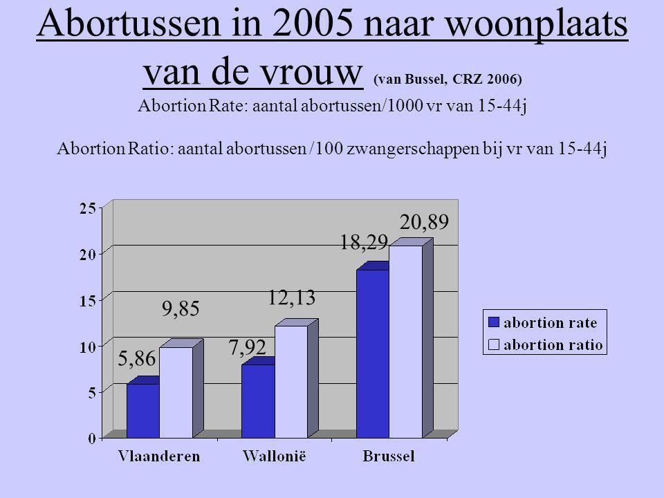 Abortussen in 2005 naar woonplaats van de vrouw (van Bussel, CRZ 2006) Abortion Rate: aantal abortussen/1000 vr van 15-44j Abortion Ratio: aantal abortussen /100 zwangerschappen bij vr van 15-44j