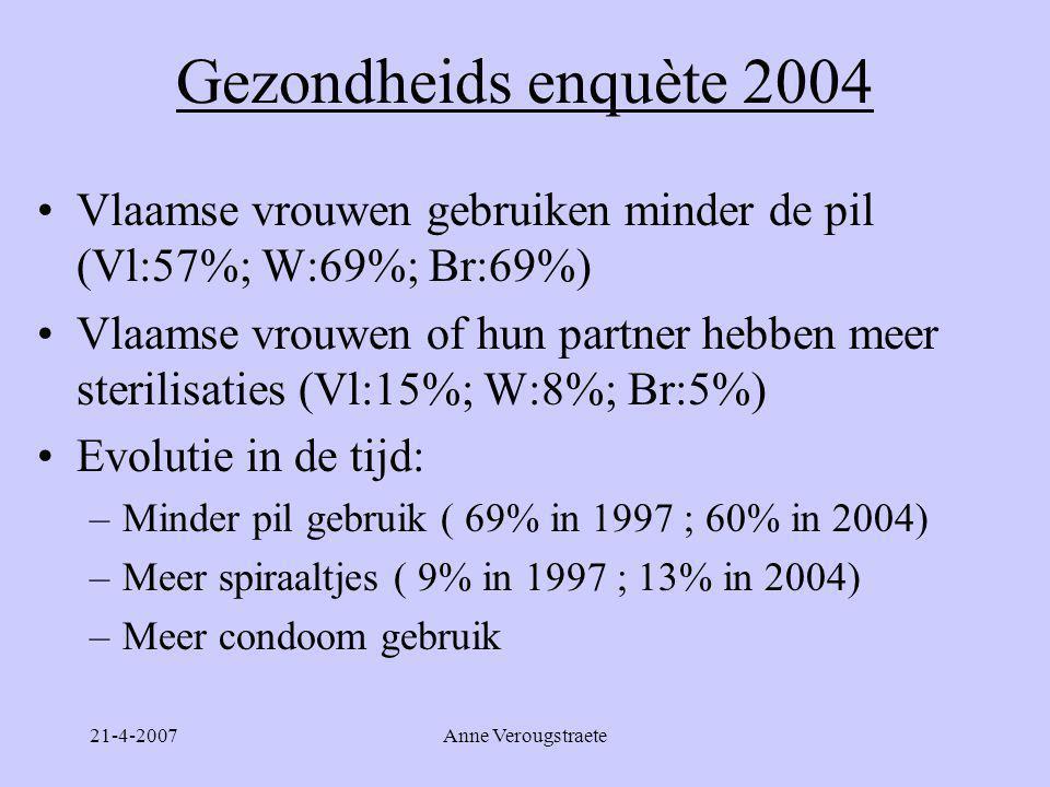 Gezondheids enquète 2004 Vlaamse vrouwen gebruiken minder de pil (Vl:57%; W:69%; Br:69%)