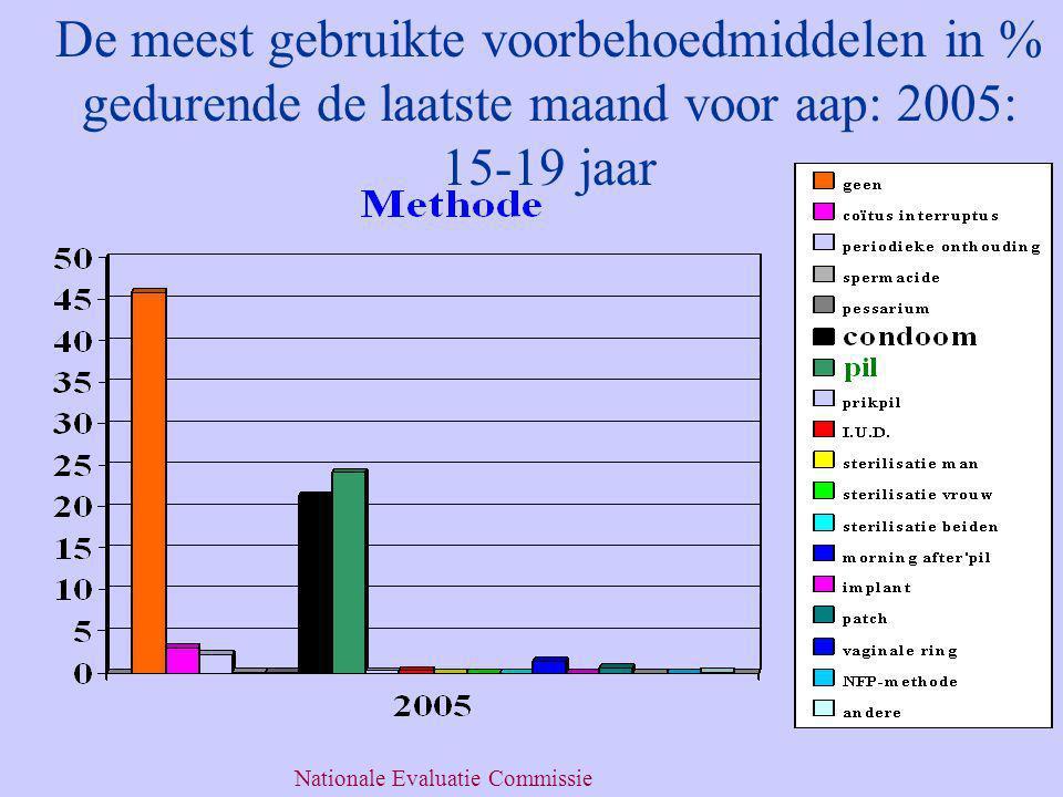 De meest gebruikte voorbehoedmiddelen in % gedurende de laatste maand voor aap: 2005: 15-19 jaar