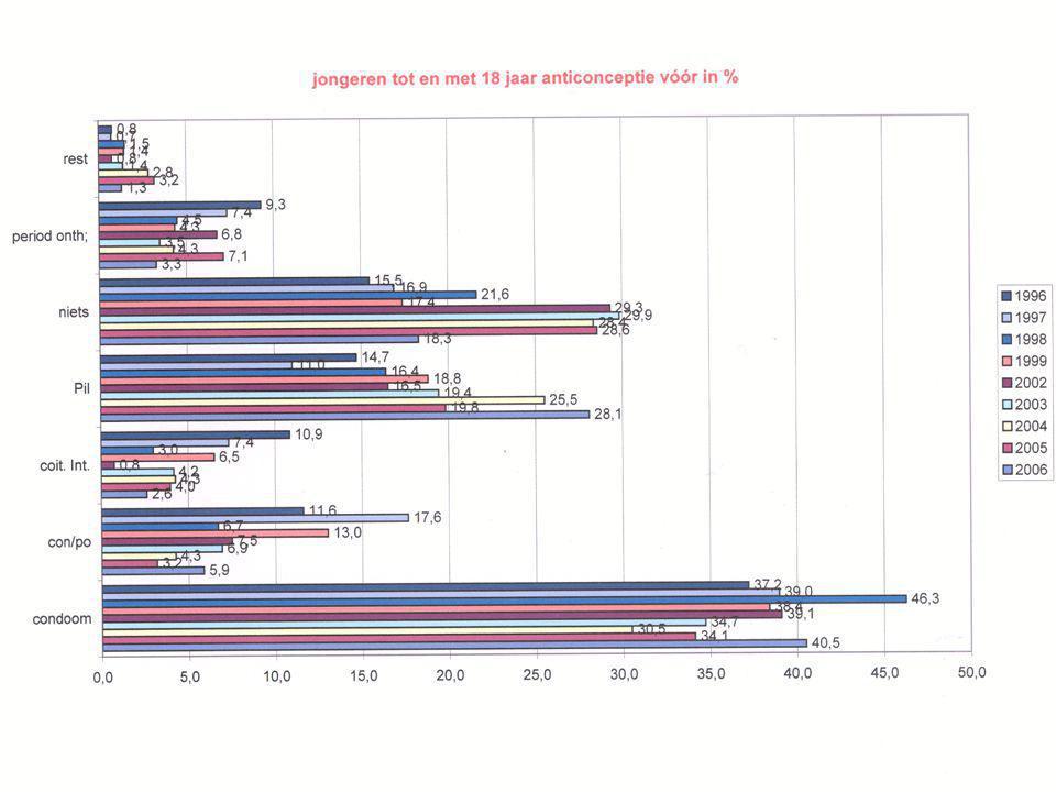 Deze cijfers komen van het abortuscentrum van Gent