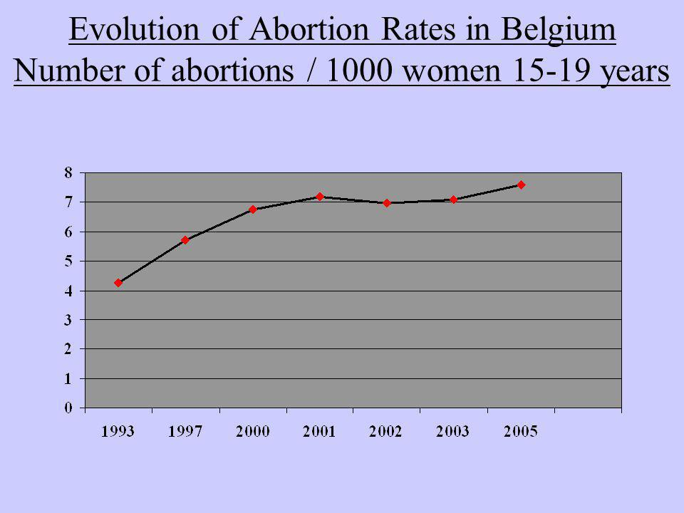Evolution of Abortion Rates in Belgium Number of abortions / 1000 women 15-19 years