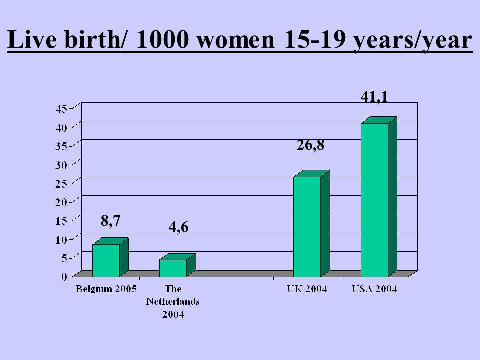 Live birth/ 1000 women years/year