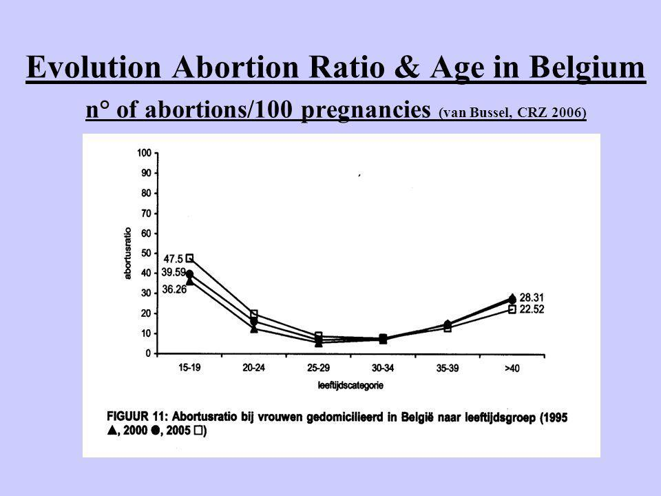 Evolution Abortion Ratio & Age in Belgium n° of abortions/100 pregnancies (van Bussel, CRZ 2006)
