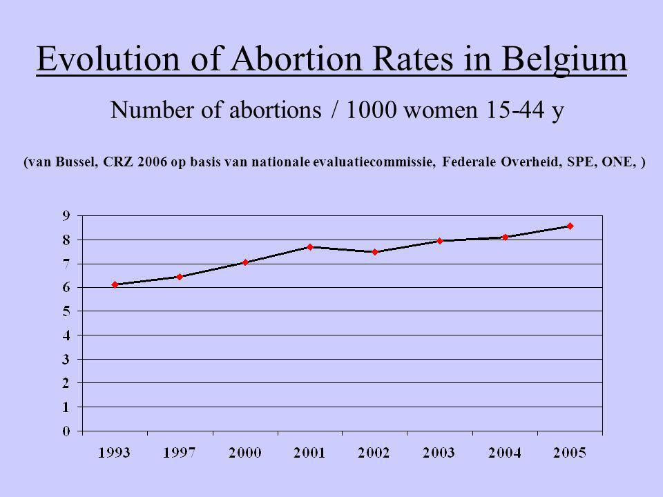 Evolution of Abortion Rates in Belgium Number of abortions / 1000 women y (van Bussel, CRZ 2006 op basis van nationale evaluatiecommissie, Federale Overheid, SPE, ONE, )