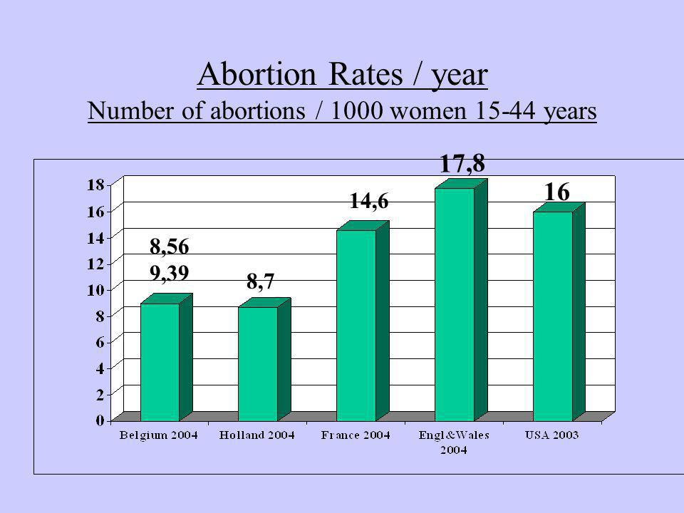 Abortion Rates / year Number of abortions / 1000 women 15-44 years