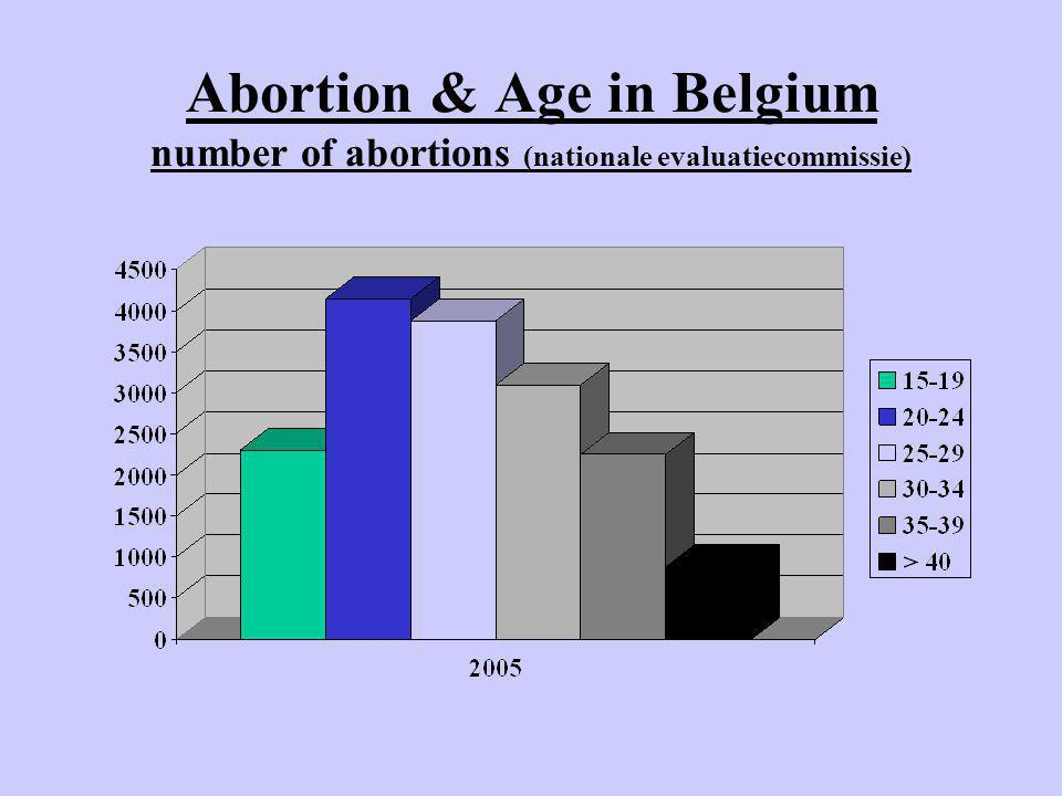 Abortion & Age in Belgium number of abortions (nationale evaluatiecommissie)