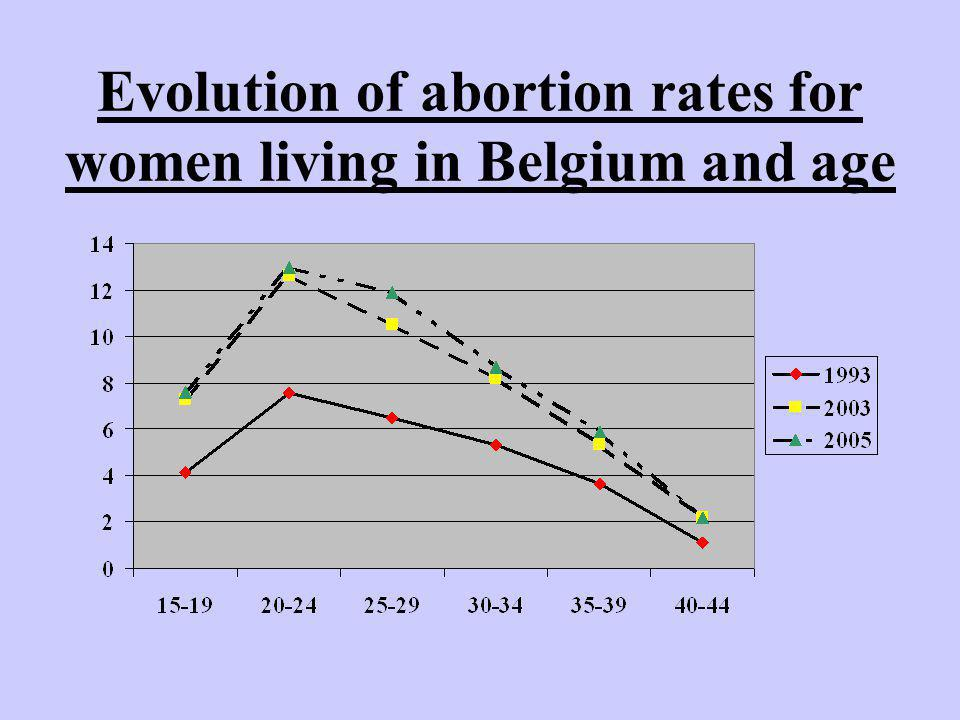 Evolution of abortion rates for women living in Belgium and age