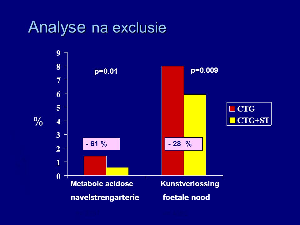 Analyse na exclusie % p=0.009 p= % - 28 %