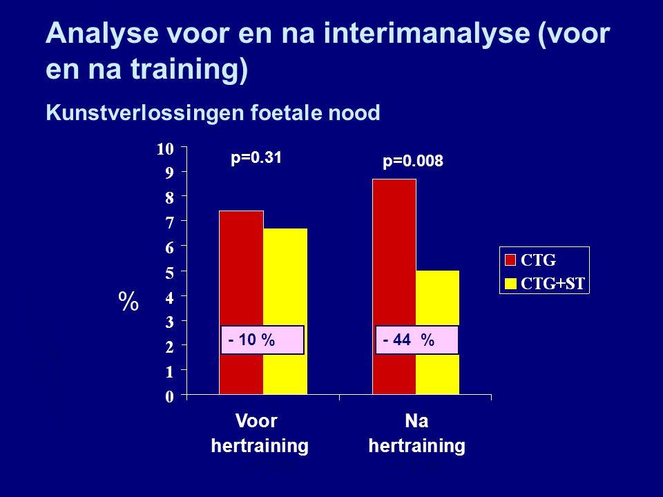 Analyse voor en na interimanalyse (voor en na training)