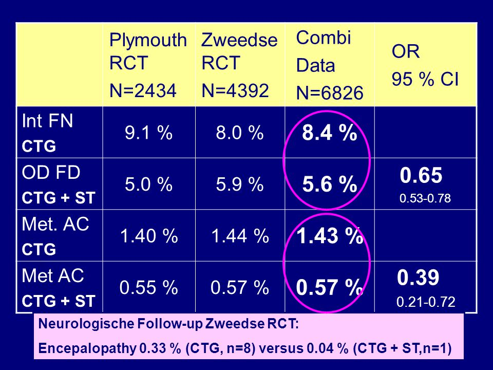 8.4 % 0.65 5.6 % 1.43 % 0.39 Plymouth RCT N=2434 Zweedse RCT N=4392