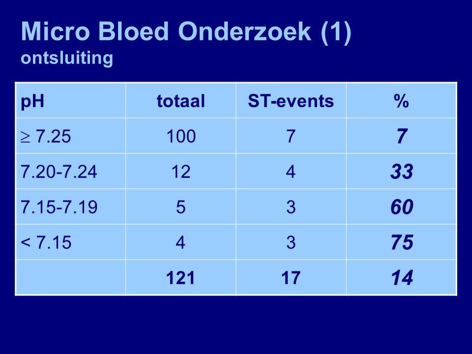 Micro Bloed Onderzoek (1) ontsluiting