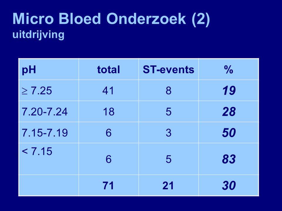 Micro Bloed Onderzoek (2) uitdrijving