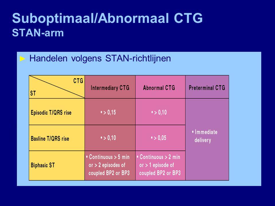Suboptimaal/Abnormaal CTG STAN-arm