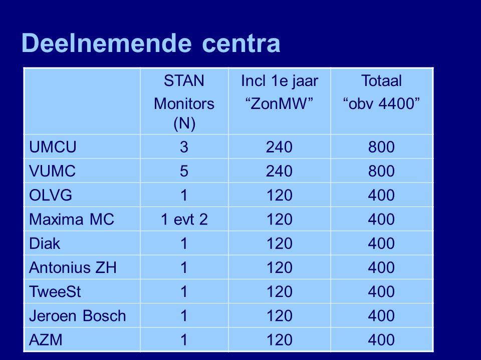 Deelnemende centra STAN Monitors (N) Incl 1e jaar ZonMW Totaal