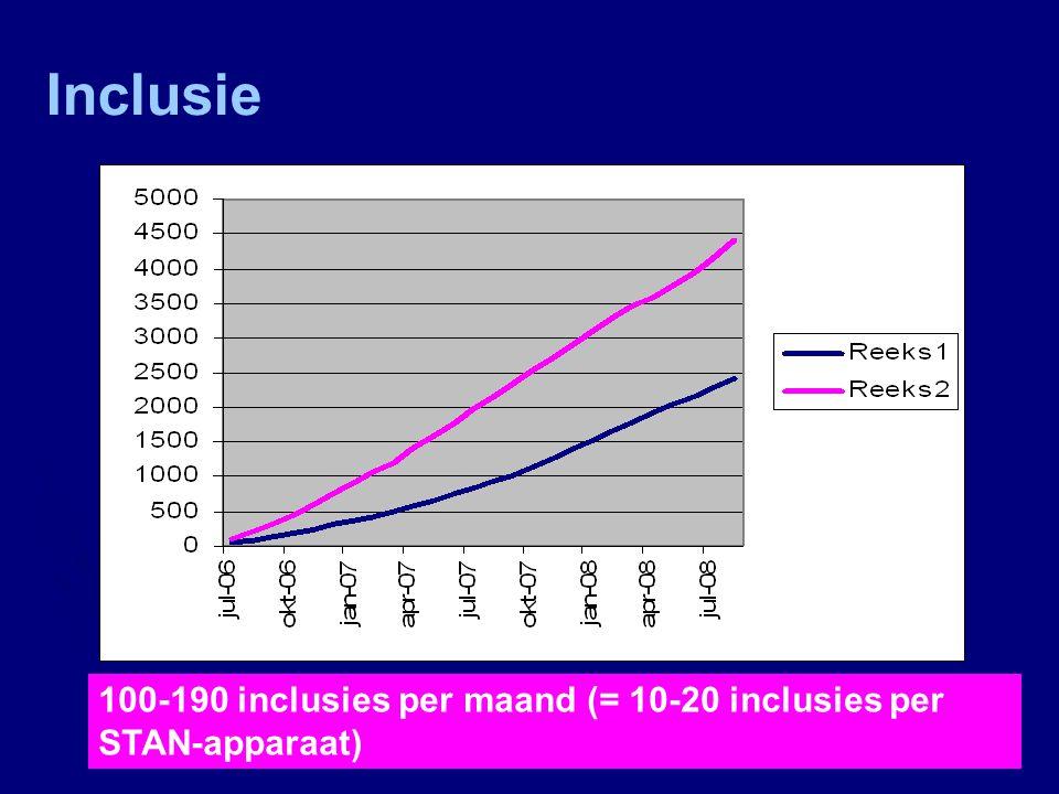 Inclusie 100-190 inclusies per maand (= 10-20 inclusies per STAN-apparaat)