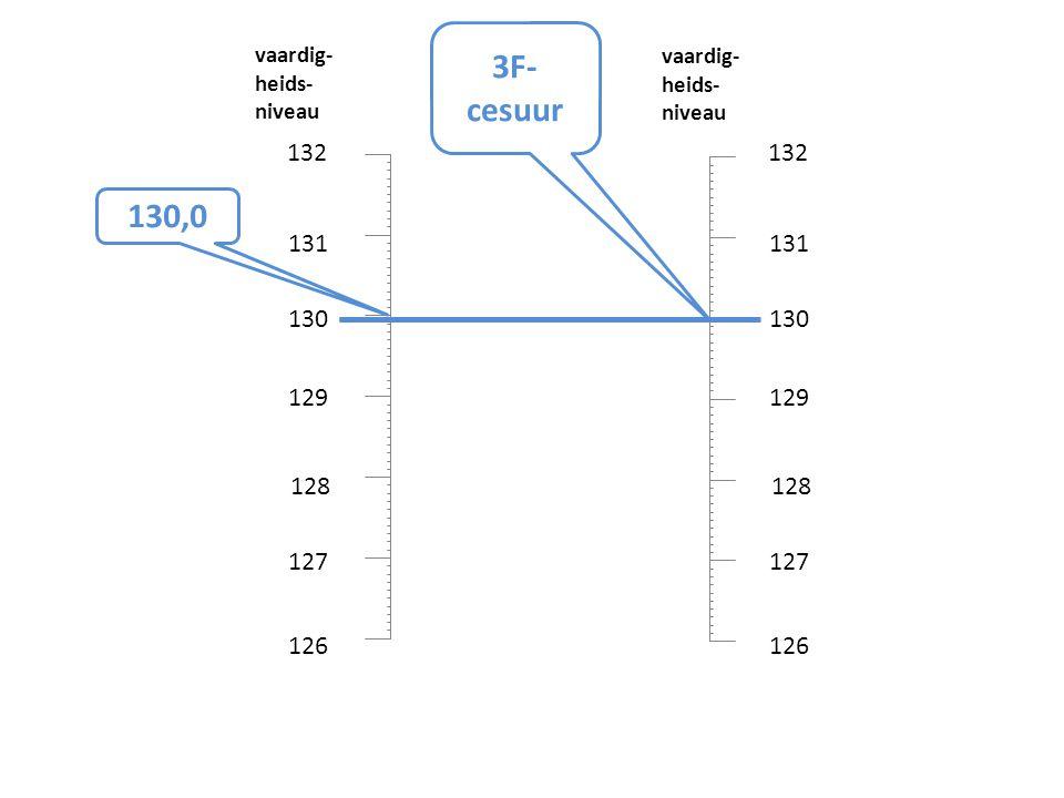 3F-cesuur vaardig- heids- niveau. vaardig- heids- niveau. 132. 132. 130,0. 131. 131. 130.