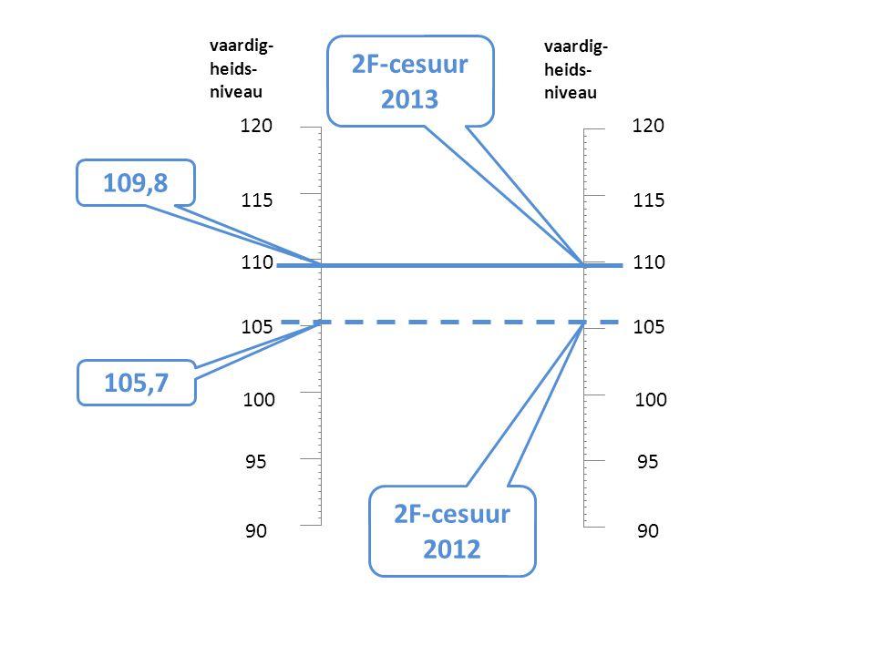 vaardig- heids- niveau. vaardig- heids- niveau. 2F-cesuur. 2013. 120. 120. 109,8. 115. 115.