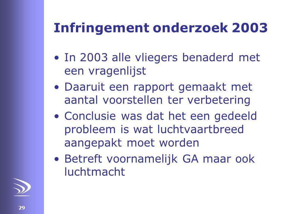 Infringement onderzoek 2003