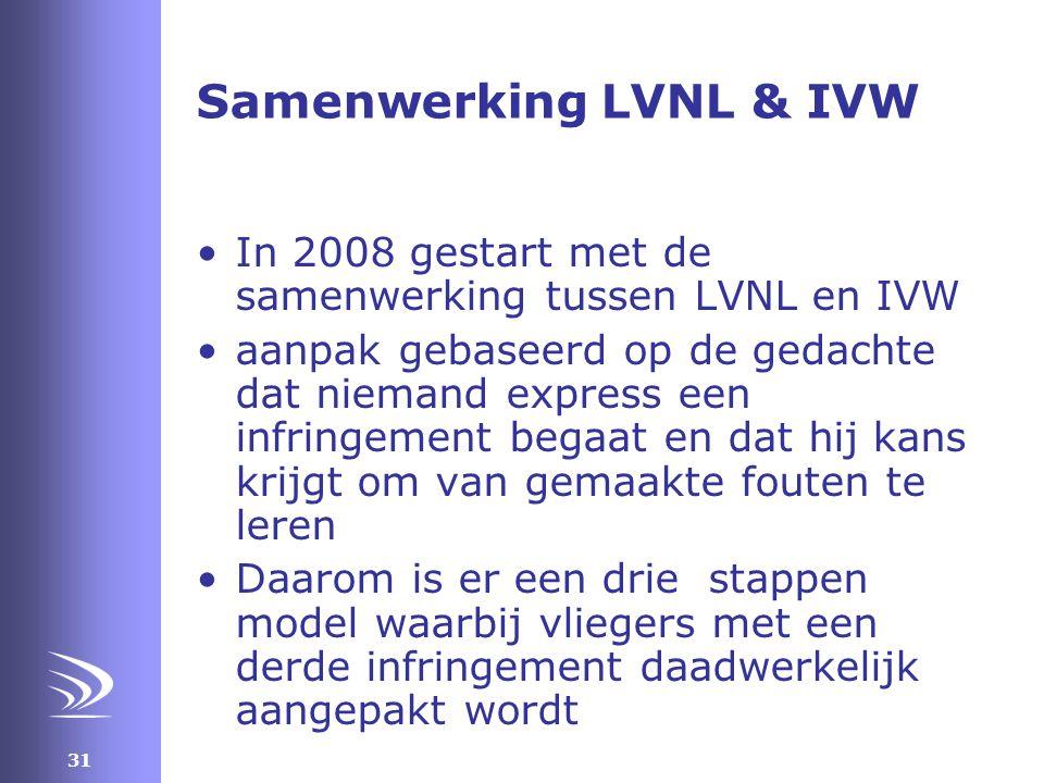 Samenwerking LVNL & IVW