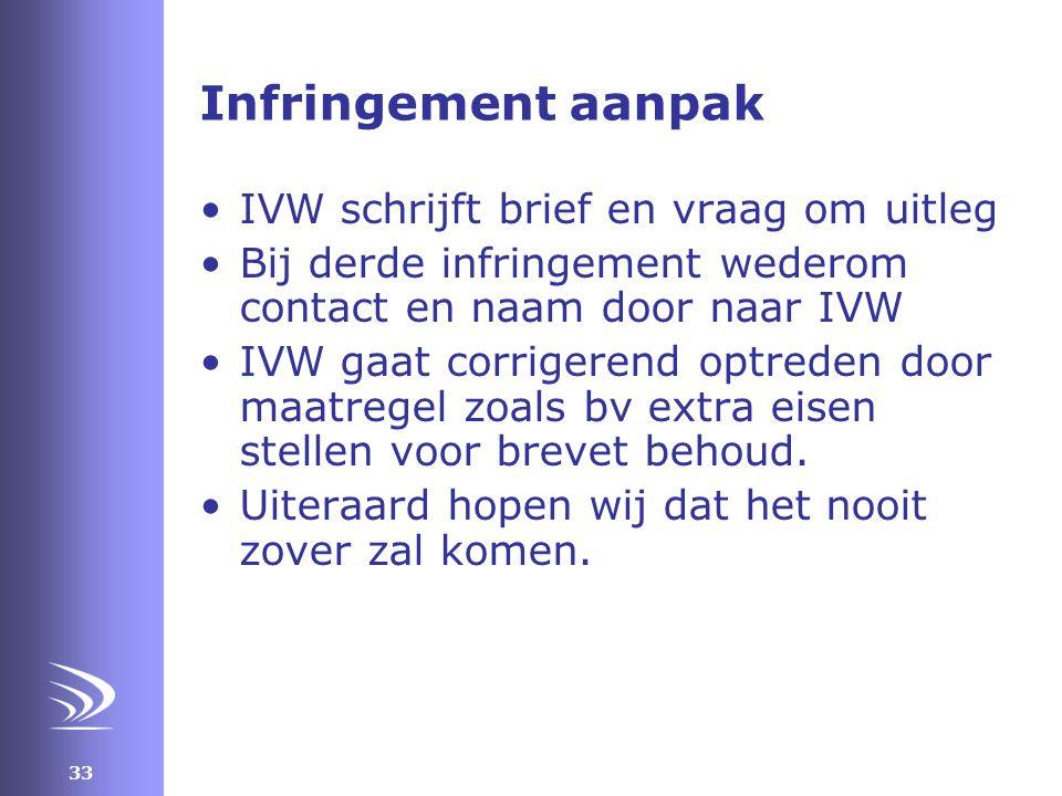 Infringement aanpak IVW schrijft brief en vraag om uitleg