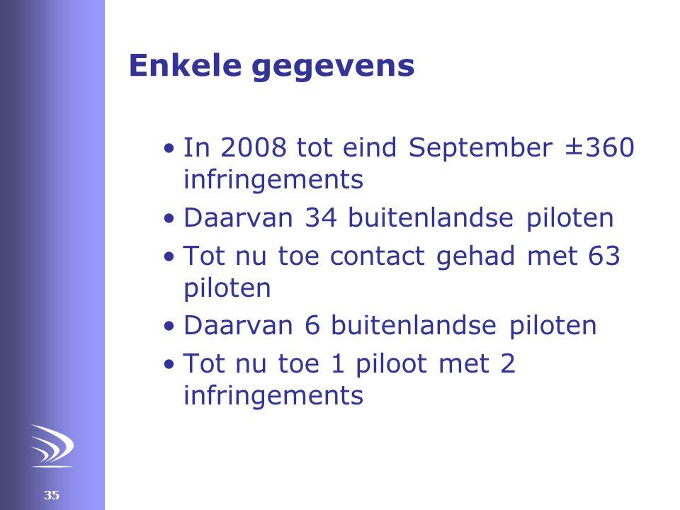 Enkele gegevens In 2008 tot eind September ±360 infringements