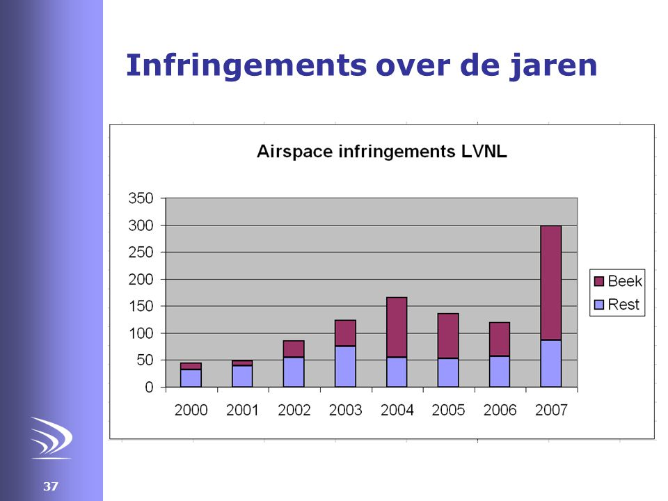 Infringements over de jaren