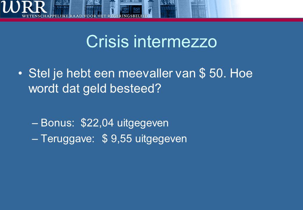 Crisis intermezzo Stel je hebt een meevaller van $ 50. Hoe wordt dat geld besteed Bonus: $22,04 uitgegeven.