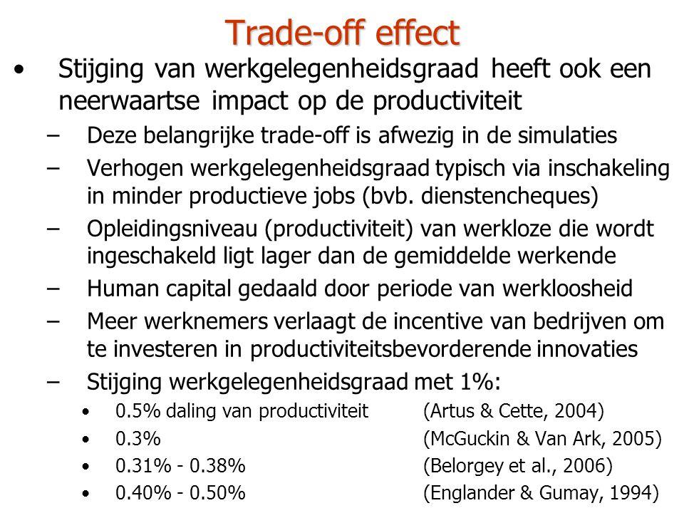 Trade-off effect Stijging van werkgelegenheidsgraad heeft ook een neerwaartse impact op de productiviteit.