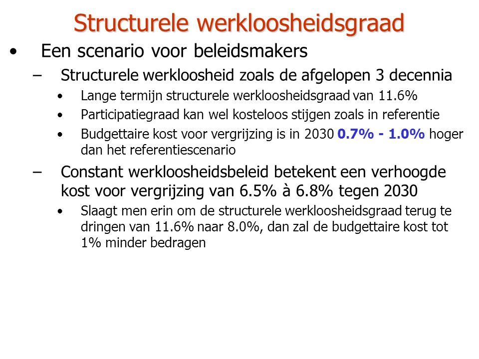 Structurele werkloosheidsgraad