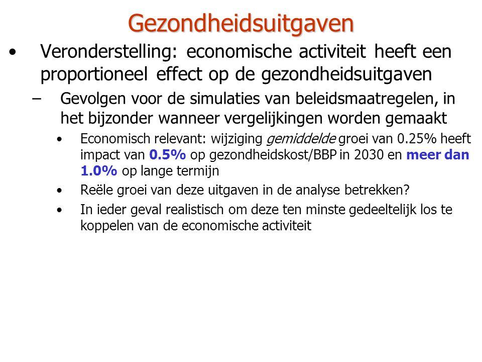 Gezondheidsuitgaven Veronderstelling: economische activiteit heeft een proportioneel effect op de gezondheidsuitgaven.