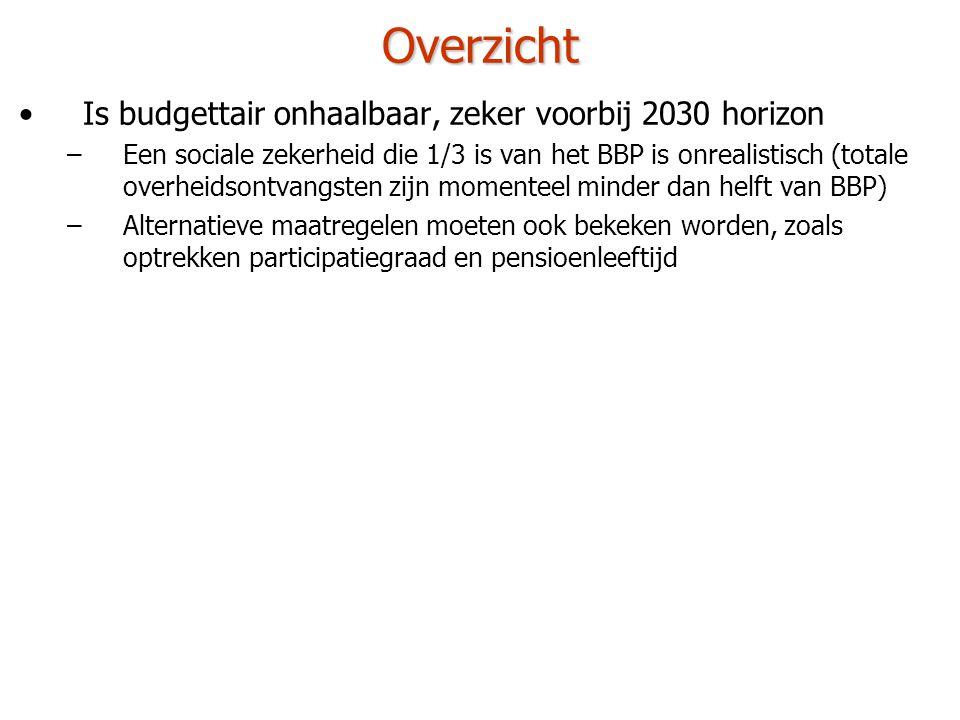 Overzicht Is budgettair onhaalbaar, zeker voorbij 2030 horizon