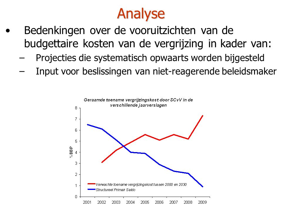 Analyse Bedenkingen over de vooruitzichten van de budgettaire kosten van de vergrijzing in kader van: