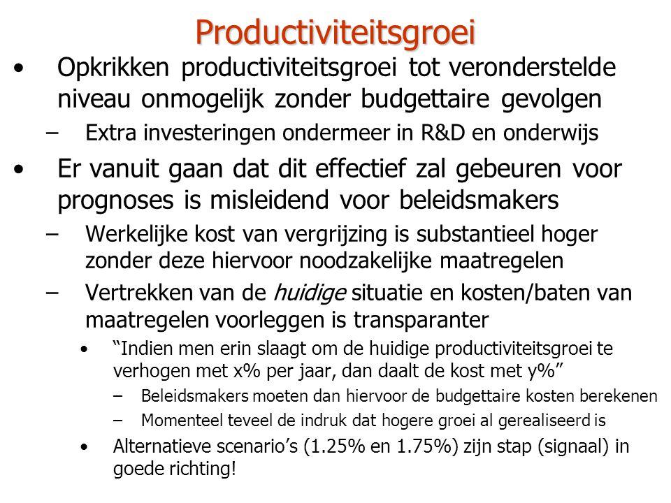 Productiviteitsgroei