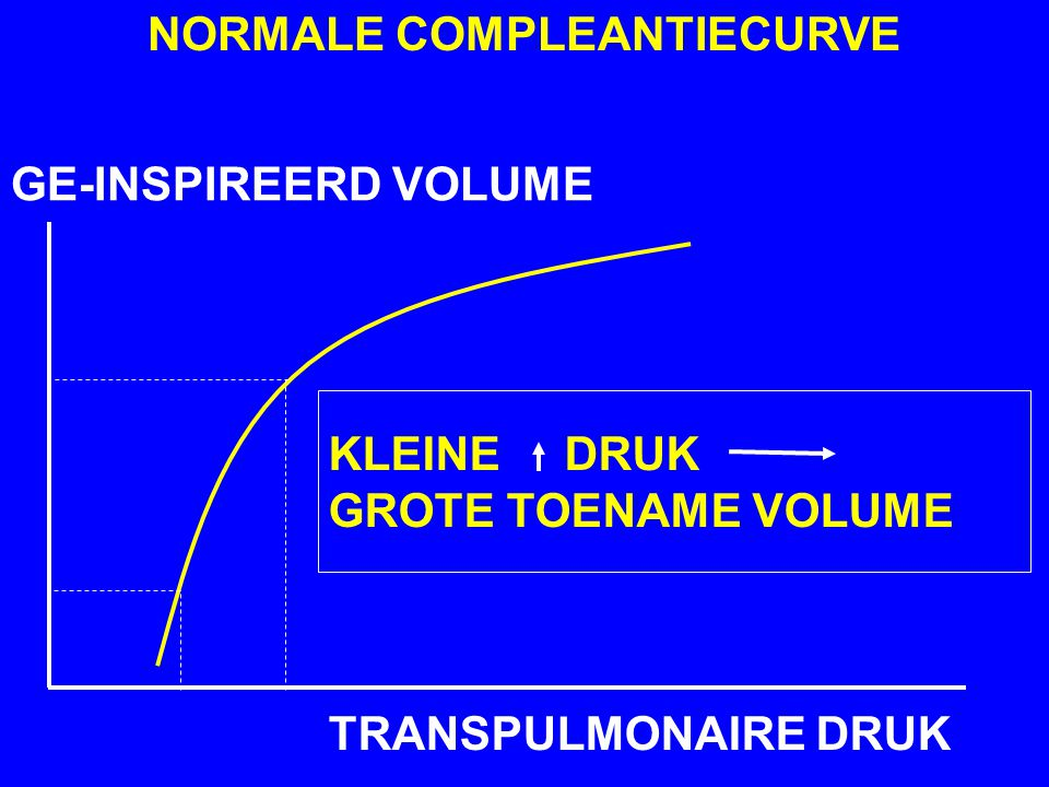 NORMALE COMPLEANTIECURVE