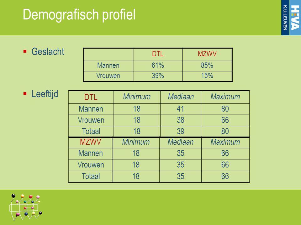 Demografisch profiel Geslacht Leeftijd DTL Minimum Mediaan Maximum