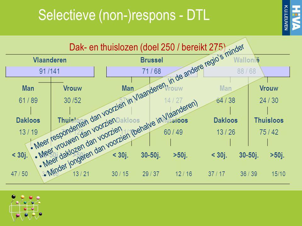 Dak- en thuislozen (doel 250 / bereikt 275)