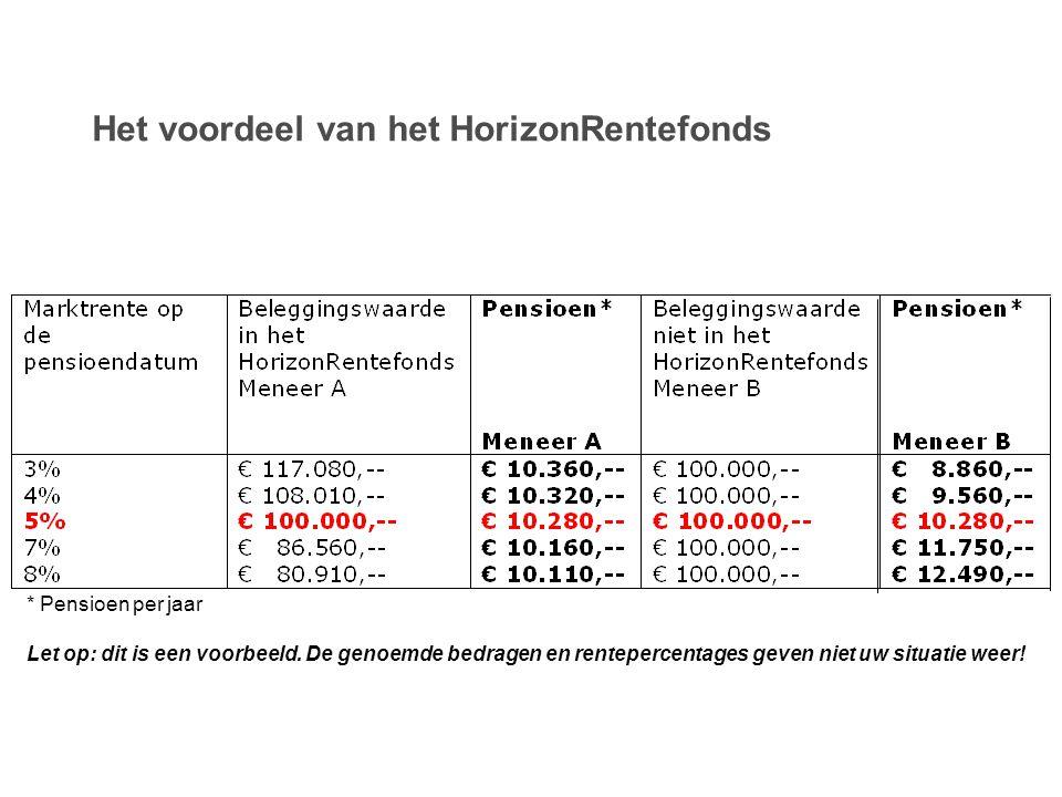 Het voordeel van het HorizonRentefonds