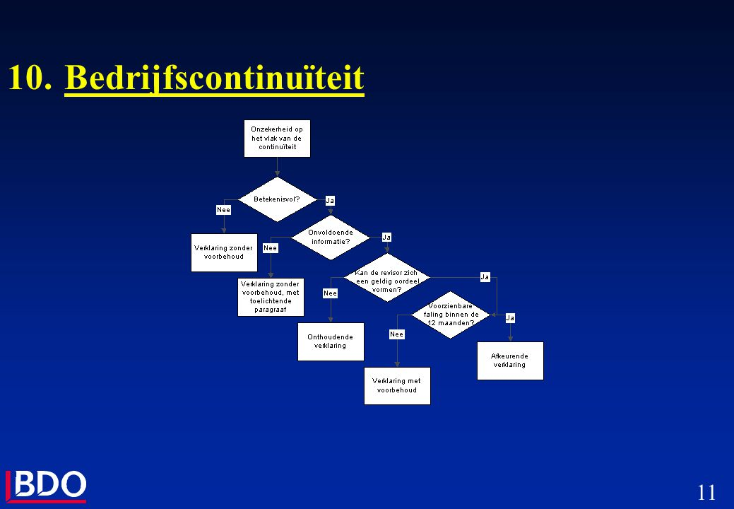 10. Bedrijfscontinuïteit