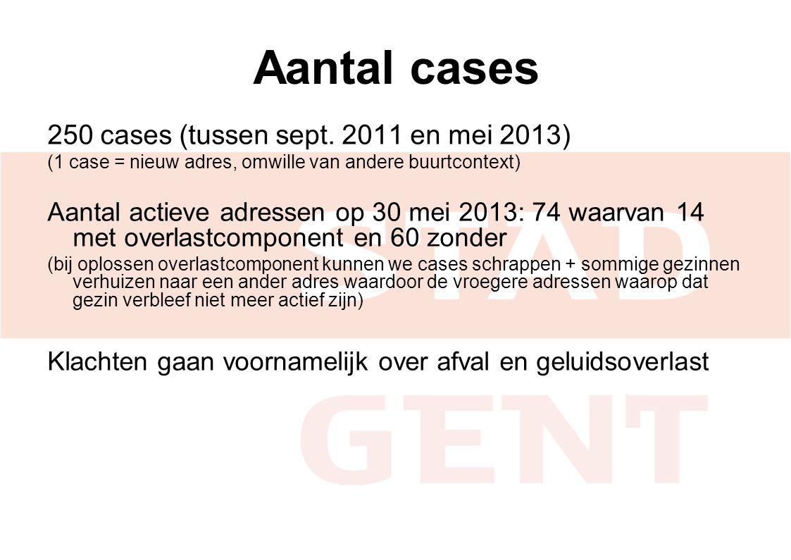 Aantal cases 250 cases (tussen sept. 2011 en mei 2013)