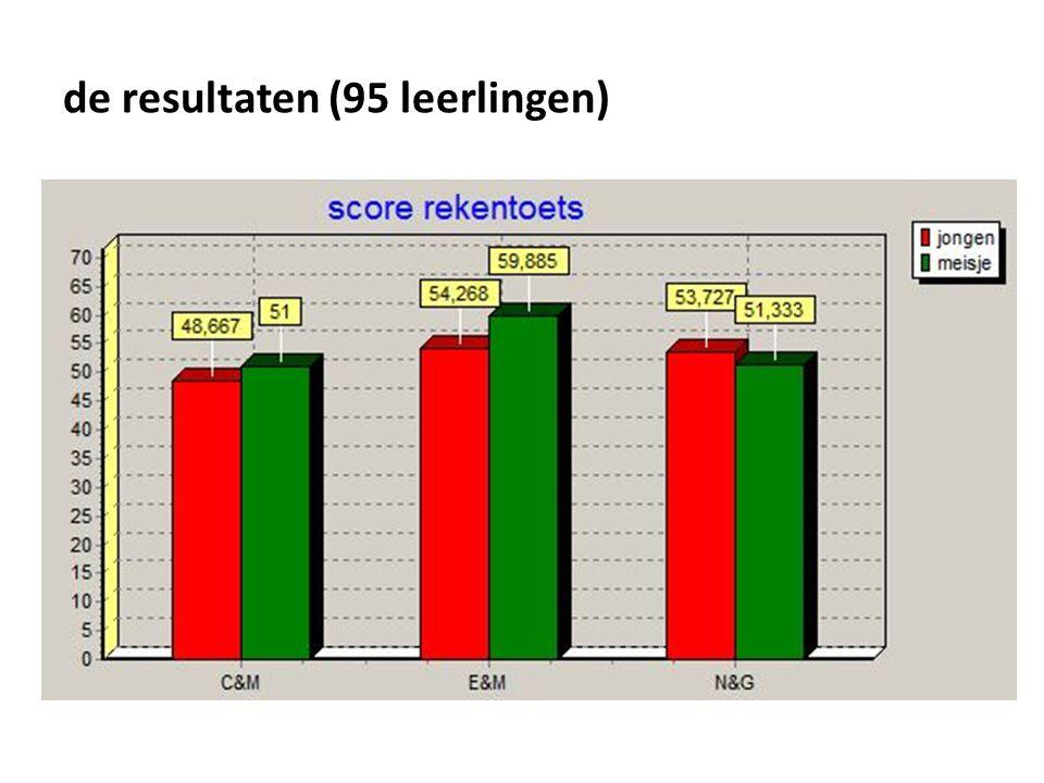 de resultaten (95 leerlingen)