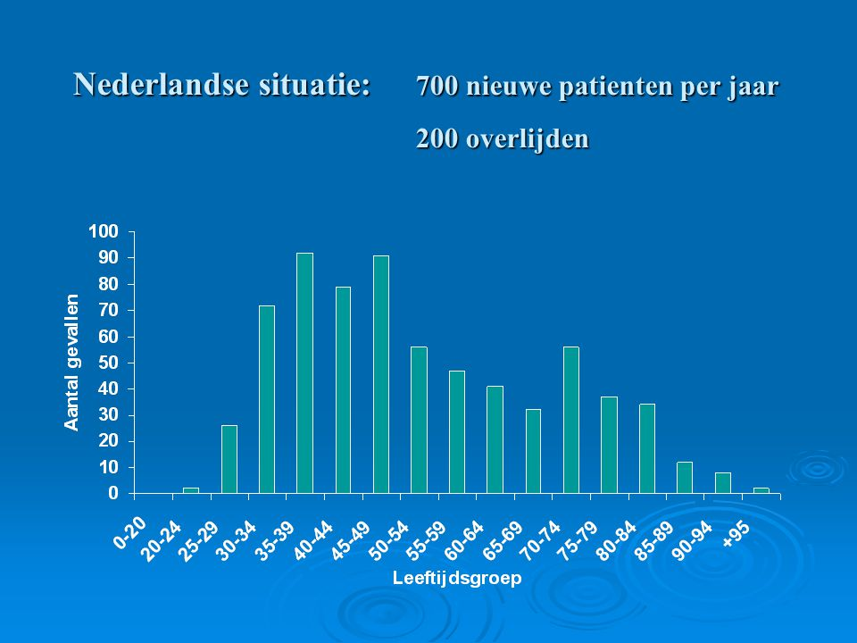 Nederlandse situatie: 700 nieuwe patienten per jaar