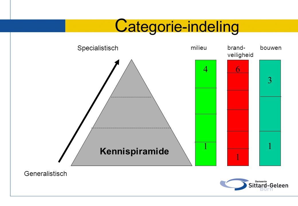 Categorie-indeling 4 1 6 1 3 1 Kennispiramide Specialistisch