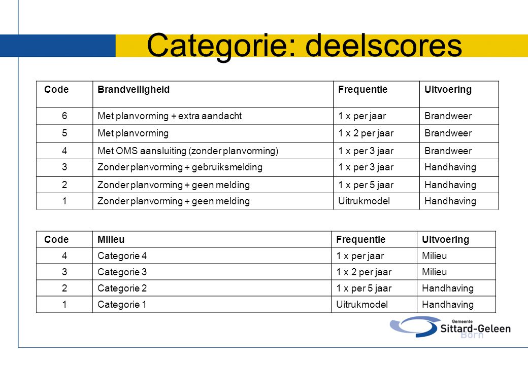 Categorie: deelscores