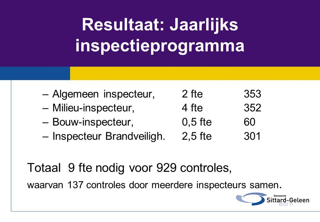 Resultaat: Jaarlijks inspectieprogramma