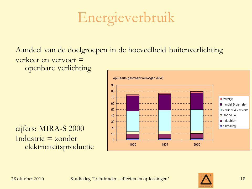 Energieverbruik Aandeel van de doelgroepen in de hoeveelheid buitenverlichting. verkeer en vervoer = openbare verlichting.