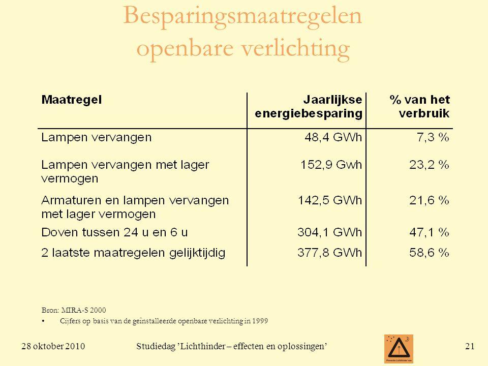Besparingsmaatregelen openbare verlichting