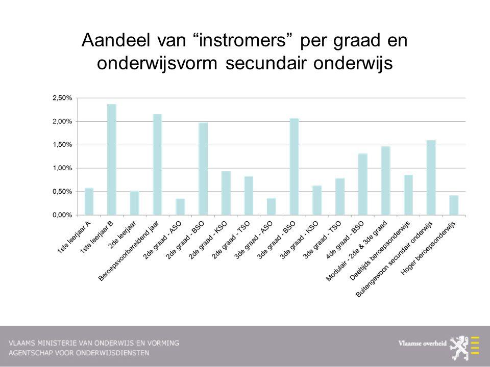 Aandeel van instromers per graad en onderwijsvorm secundair onderwijs