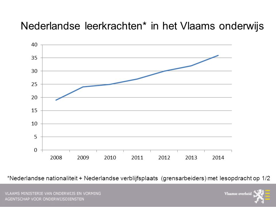 Nederlandse leerkrachten* in het Vlaams onderwijs
