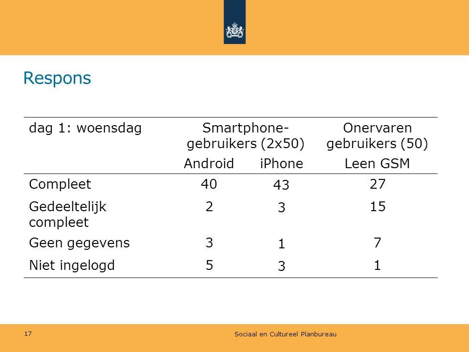 Respons dag 1: woensdag Smartphone-gebruikers (2x50)