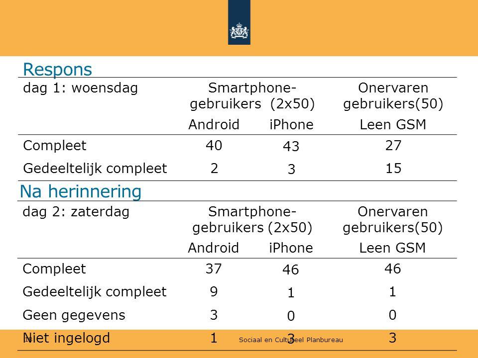 Respons Na herinnering dag 1: woensdag Smartphone-gebruikers (2x50)